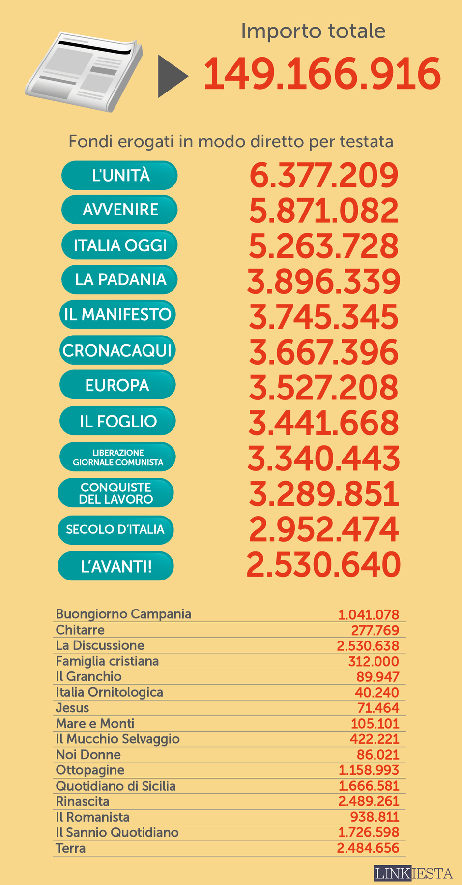 Quanti milioni di euro diamo ogni anno ai giornali per for Quanti sono i parlamentari